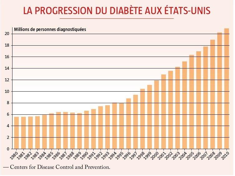 progression diabete us