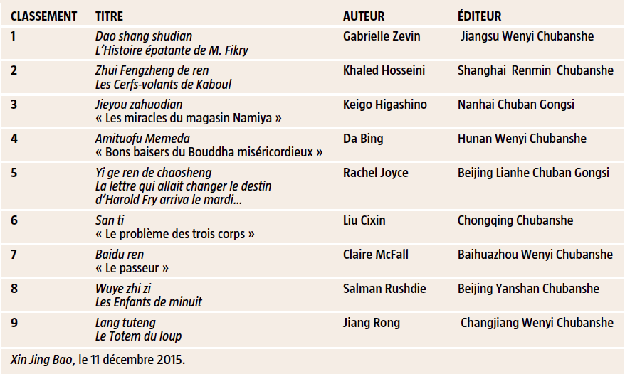 Les Meilleures Ventes En Chine La Science Fiction Du