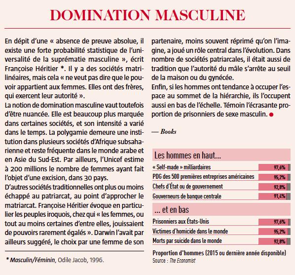 domination masculine