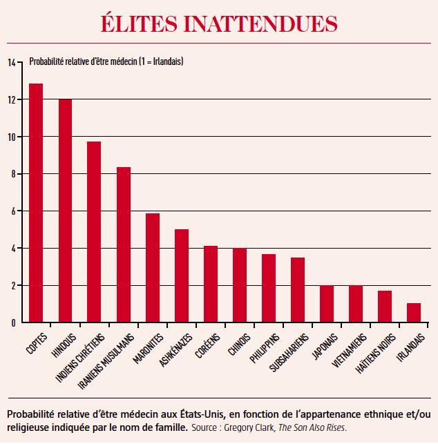 élites inattendues
