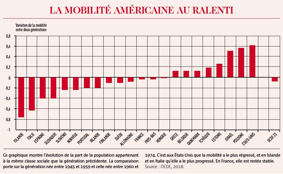 mobilité américaine au ralenti