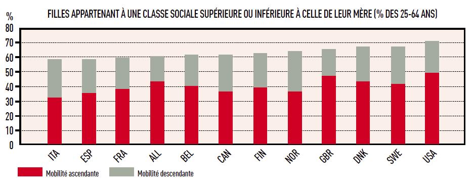 FILLES APPARTENANT À UNE CLASSE SOCIALE SUPÉRIEURE OU INFÉRIEURE À CELLE DE LEUR MÈRE
