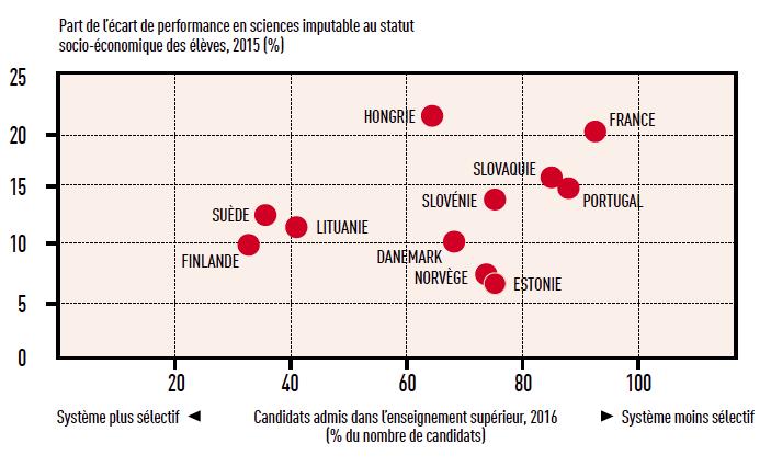 Part de l'écart de performance en sciences imputable au statut socio-économique des élèves