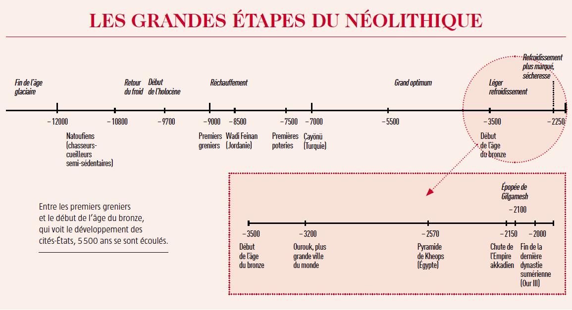 Les grandes étapes du néolithique